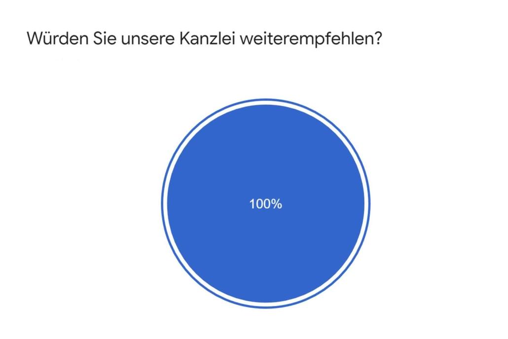 Grafik Mandantenzufriedenheit